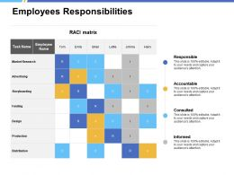 Employees Responsibilities Market Research Ppt Powerpoint Presentation Slides File Formats
