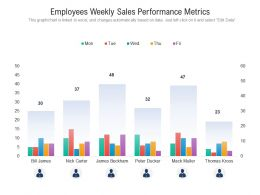 Employees Weekly Sales Performance Metrics