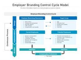 Employer Branding Control Cycle Model