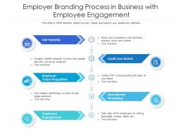 Employer Branding Process In Business With Employee Engagement