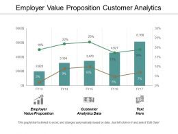 Employer Value Proposition Customer Analytics Data Strategy Five Steps Cpb