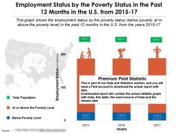 Employment Status By The Poverty Status In The Past 12 Months In The US From 2015-17