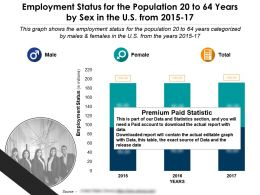 Employment Status For The Population 20 To 64 Years By Sex In The US From 2015-17