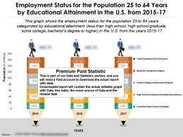 Employment Status For The Population 25 To 64 Years By Educational Attainment In The US From 2015-17