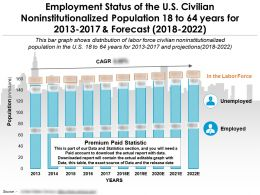 Employment Status Of The US Civilian Non Institutionalized Population 18 To 64 Years For 2013-2022