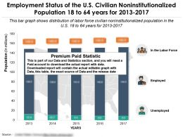 Employment Status Of The US Civilian Noninstitutionalized Population 18 To 64 Years For 2013-2017