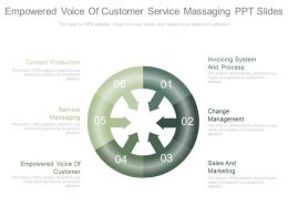 Empowered Voice Of Customer Service Massaging Ppt Slides