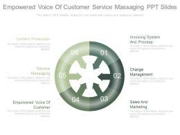 empowered_voice_of_customer_service_massaging_ppt_slides_Slide01