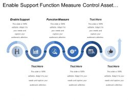 Enable Support Function Measure Control Asset Analyze Process