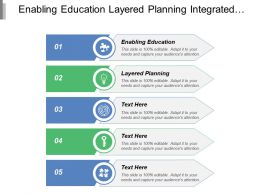 Enabling Education Layered Planning Integrated Business Planning Intelligent Fulfilment