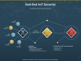End to End IoT Security Internet Of Things IOT Ppt Powerpoint Presentation Slides Vector