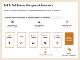 End To End Returns Management Automation Real Time Access Ppt Templates