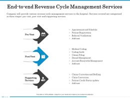 End To End Revenue Cycle Management Services Patient Ppt Powerpoint Presentation File Pictures