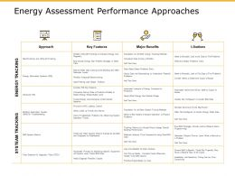 Energy Assessment Performance Approaches Benefits Ppt Powerpoint Presentation Pictures