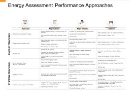 Energy Assessment Performance Approaches Icons Ppt Powerpoint Presentation Visuals