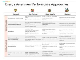 Energy Assessment Performance Approaches Management Ppt Powerpoint Presentation Icon Vector