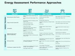 Energy Assessment Performance Approaches Ppt Powerpoint Presentation File Outline