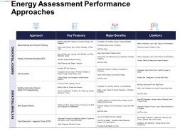 Energy Assessment Performance Approaches Systeam Tracking Ppt Powerpoint Presentation Gallery Demonstration