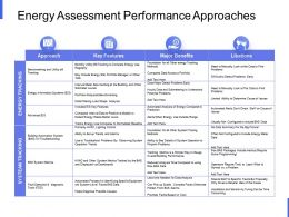 Energy Assessment Performance Approaches Systeam Tracking Ppt Slides