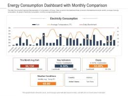 Energy Consumption Dashboard With Monthly Comparison Powerpoint Template
