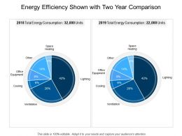 Energy Efficiency Shown With Two Year Comparison