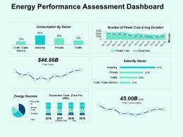 Energy Performance Assessment Dashboard Ppt Powerpoint Presentation File Background