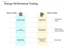 Energy Performance Tracing Performance Data And Metrics Ppt Powerpoint Presentation Ideas Diagrams