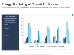 Energy Star Rating Of Current Appliances Five Fan Ppt Powerpoint Presentation Gallery