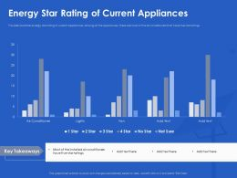 Energy Star Rating Of Current Appliances Sure Ppt Powerpoint Professional Guidelines