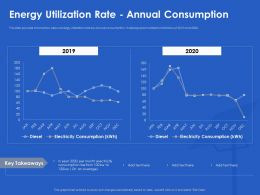 Energy Utilization Rate Annual Consumption Plant Ppt Powerpoint Portfolio Layouts