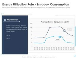 Energy Utilization Rate Intraday Consumption Peak Ppt Powerpoint Presentation Themes