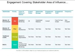 Engagement Covering Stakeholder Area Of Influence Project Phases Frequency