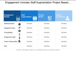 Engagement Includes Staff Augmentation Project Based And Tactical Consultancy