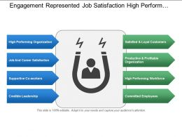 Engagement Represented Job Satisfaction High Performance Satisfied Loyal Customers