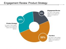 Engagement Review Product Strategy Marketing Mistakes Successes Cpb