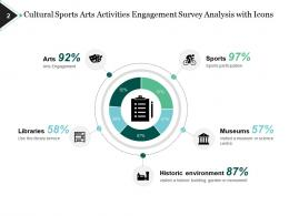 engagement_survey_libraries_museums_industry_benchmarks_increased_retention_improved_performance_Slide02