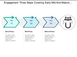 Engagement Three Steps Covering Early Mid And Mature Phase