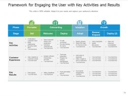 Engaging The User Experience Application Engagement Strategic Framework Service
