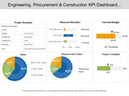 Engineering Procurement And Construction Kpi Dashboard Showcasing Project Summary Cost And Budget