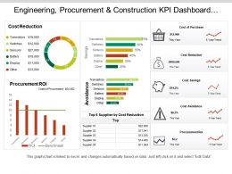 Engineering Procurement And Construction Kpi Dashboard Showing Cost Of Purchase Order And Cost Reduction
