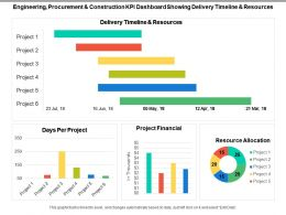 Engineering Procurement And Construction Kpi Dashboard Showing Delivery Timeline And Resources