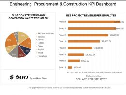 Engineering Procurement And Construction Kpi Dashboard Showing Net Project Revenue Per Employee