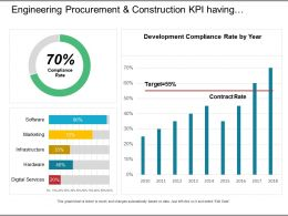 Engineering Procurement And Construction Kpi Having Compliance Rate