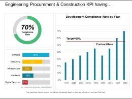 engineering_procurement_and_construction_kpi_having_compliance_rate_Slide01