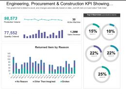 Engineering Procurement And Construction Kpi Showing Production Volume And Quantity Ordered