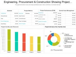 Engineering Procurement And Construction Showing Project Metrics And Activity