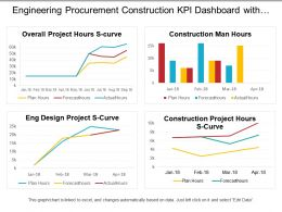 Engineering Procurement Construction Kpi Dashboard With Project Hours S Curve