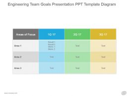 Engineering Team Goals Presentation Ppt Template Diagram