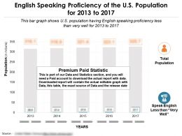 English Speaking Proficiency Of The US Population For 2013-2017