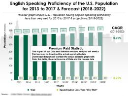 English Speaking Proficiency Of The US Population For 2013-2022